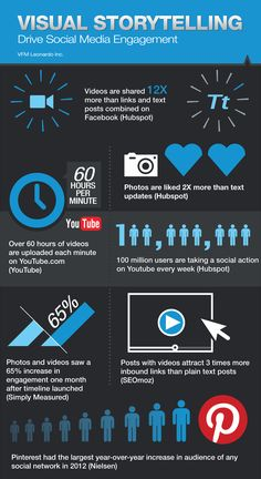 Visual Storytelling: Drive Social Media #Engagement #Infographic