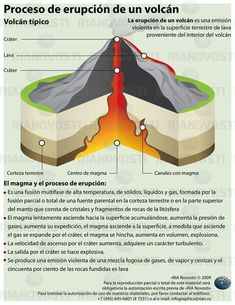 Science infographic and charts Inside a volcanic eruption Infographic Description Inside a volcano. More - Infographic Source Volcano Science Projects, Science Fair Projects, Science Lessons, School Projects, Earth And Space Science, Earth From Space, Science And Nature, Teaching Geography, Plate Tectonics