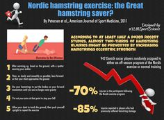 #Prevention #TeamSports | Nordic hamstring exercise: the Great hamstring saver? | By @YLMSportScience