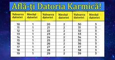 Untitled Karma, Periodic Table, Zodiac, Diagram, Sport, Periodic Table Chart, Deporte, Periotic Table, Sports