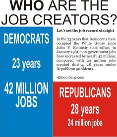 """Pinned from """"Being Liberal"""" on Facebook: So 2/3 of private sector jobs created since Kennedy took office were under Democrats, and two-thirds of the current national debt was created under the last 3 Republican presidents. Tell me again: in what alternate universe are the Republicans the party of fiscal responsibility, job creation and debt reduction??    SOURCE of that data: use the Web page http://google.com/ and fill in the source LISTED in graphic i.e. Bloomberg News with keywords..."""