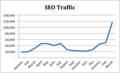 How to Combine SEO with Content Marketing to Maximize Traffic