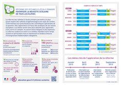[Rythmes scolaires] Réforme des rythmes à l'école primaire : favoriser la réussite scolaire de tous les élèves  Retrouvez toute l'info sur www.education.gouv.fr/rythmes-scolaires