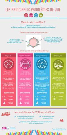 #Infographie : les principaux problèmes de vue - #santé #optique