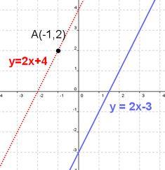 equation of a line - Buscar con Google