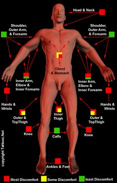 Does it hurt (Tattoo Pain Chart)  Well I did have a foot tatt...it did not phase me so I guess I'm good!! Lol!!