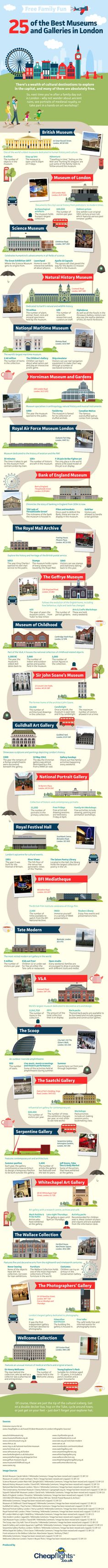 25 of the Best Museums and Galleries in London | Travel on Inspiration