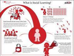 A brief synopsis of how social networks facilitate learning.(infographic)