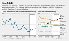 Medical Costs Ebb - Health Spending Grew 3.6% in 2013, Projections Show - WSJ - Curated by:  John McLaughlin, Day Trading Coach -   Stocks - http://www.DayTradersWin.com –  Clients - http://www.DayTradersCoach.com –   Linkedin - http://www.linkedin.com/in/StockCoach  Google+ - https://plus.google.com/u/0/+JohnMcLaughlinStockCoach/posts  #medicalcosts #daytradingstocks #daytradingcoach