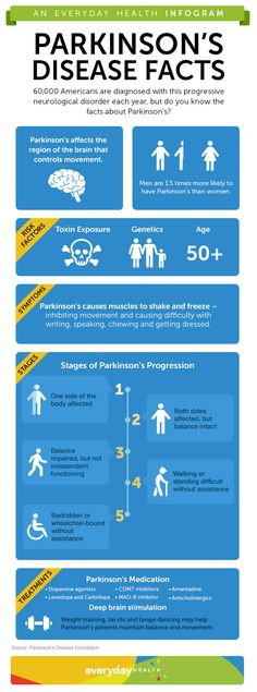 Infographic: What You Need to Know About Parkinsons Disease - Parkinsons Disease Center - EverydayHealth.com #BrainSupplements www.BrainHealth.rocks