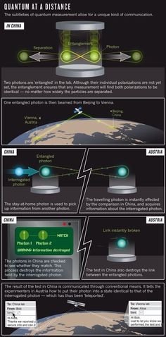 Theoretical physics - Data teleportation The quantum space race Fierce rivals have joined forces in the race to teleport information to and from space Zeeya Merali Physical Science, Science Education, Science And Technology, Theoretical Physics, Quantum Physics, Physics Laws, Quantum World, Quantum Entanglement, Space Race
