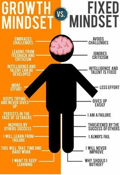 """""""Love this infographic comparing a growth mindset vs a fixed mindset Growth Mindset Activities, Growth Mindset Posters, Growth Vs Fixed Mindset, I Am A Failure, Affirmations, Bulletins, Change Your Mindset, Inspiration For Kids, Positive Mindset"""