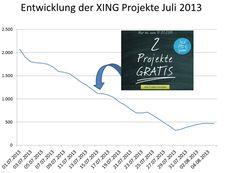 Entwicklung #XING Projekte Juli 2013
