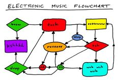 "Toothpaste for Dinner's ""Electronic Music Flowchart"" covers pretty much everything you'll hear at Burning Man. Remix Music, Edm Music, Dance Music, Music Flow, Nolan Film, Nerd Jokes, Nerd Humor, Recording Studio Design, Piece Of Music"
