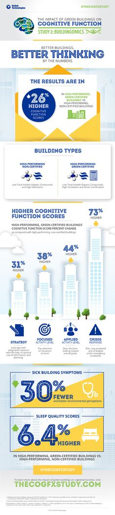 New Study: Better Thinking, Better Health in Green-Certified Buildings High Building, Green Building, Living Roofs, Roofing Systems, Sleep Quality, Public Health, Indoor Air Quality, Health And Wellness, Sick