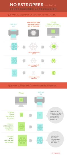 No más líos con la resolución. Post en mi blog: http://meisi.es/no-mas-lios-con-la-resolucion/ #resolucion #fotografia #design #infografia