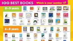 This is our list of the 100 best books for children from the last 100 years. It is the ultimate booklist to read before you're with books for children and years. 100 Best Books, Good Books, English Reading, Book Lists, The 100, Children, Young Children, Boys, Kids