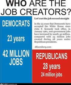 Democrats..that's who you want to get the jobs growing.