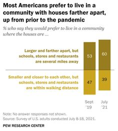Americans Want Distance From Neighbors - Real Estate Agent and Sales in PA - Anthony DiDonato Broomall, Media, Delaware County and surrounding areas in Pennsylvania Consumer Survey, Pew Research Center, Delaware County, Research Studies, Real Estate News, Large Homes, Pennsylvania, Distance, American