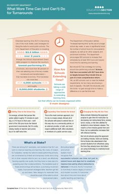 What More Time Can (And Can't) Do For Turnarounds [INFOGRAPHIC] #turnarounds#time
