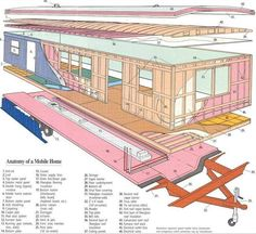 Anatomy of a Mobile Home:                   Thanks to Mobile Home Living and Tiny Houses Australia for this pictorial