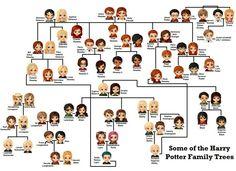 Harry Potter Family Tree Weasley 37 Ideas For 2019 Harry Potter Tumblr, Harry Potter Film, Harry Potter World, Harry Potter Anime, Harry Potter Family Tree, Magia Harry Potter, Estilo Harry Potter, Mundo Harry Potter, Theme Harry Potter