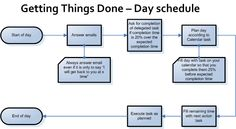 Getting Things Done PDF   Friday, March 11, 2011
