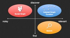 4 Ways To Leverage the Interest Graph through Impacting Content Curation by Guillaume DeCugis