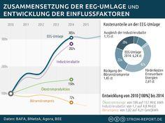 Zusammensetzung der EEG-Umlage & Entwicklung der Einflussfaktoren - http://strom-report.de/download/eeg-umlage-boersenpreis-industrierabatt/ 2016, Börsenpreis, EEG Umlage, Industrie, Rabatt, Strompreise