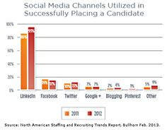 Career Management - Social Media and Recruiting: Top Channels and Trends for 2013 : MarketingProfs Article
