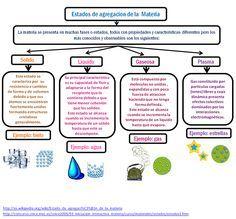 Estados De Agregacia N De La Materia Quamica Png Science Lessons Fun Science Maths Solutions