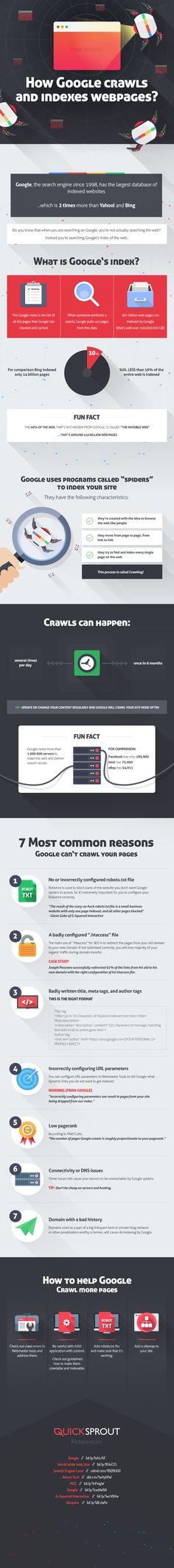 Comment Google indexe-t-il les pages web ? par QuickSprout
