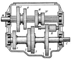 manual transmission gears diagram, okay for theory but