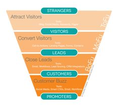 "Inbound marketing experts separate the ""Inbound Marketing Sales Funnel"" into 3 basic parts. ""ToFu"", ""MoFu"", and ""BoFu"" (as pictured). A majority of your visitors will be in the ToFu & MoFu parts of your funnel and you have to rely on the inbound processes to help nurture those prospects further down your funnel until they're ready-to-buy. Learn more about how to Nurture Prospects into Profitable Customers!"