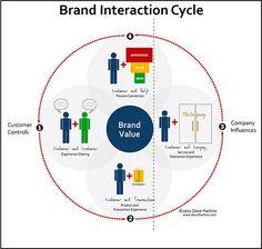 Recuerdo de marcas y redes sociales Las redes sociales se han convertido en un aliado indispensable al momento de trabajar el branding de la empresa o página web. He aquí las claves para qué nuestra marca esté siempre presente en el target ideal para nuestros productos.