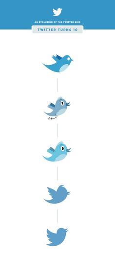 La evolución del pajarito de Twitter...visto en TreceBits