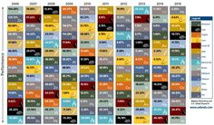 The Periodic Table of Commodity Returns, which comes to us annually from our friends at U. Global Investors, shows the returns of commodities over each year of the past decade. Commodity Prices, Commodity Market, Visualisation, Data Visualization, Global Economy, Financial Markets, Previous Year, Oil And Gas, Investors