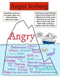 Secondary Emotions: sometimes when we are angry there are other emotions under the surface.