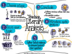 Guide students through the five steps of understanding and writing literary analysis: choosing and focusing a topic, gathering, presenting and analyzing textual evidence, and concluding. Ap Literature, Teaching Literature, Teaching Writing, Teaching Strategies, Essay Writing, Teaching English, American Literature, Teaching Ideas, Writing Assessment