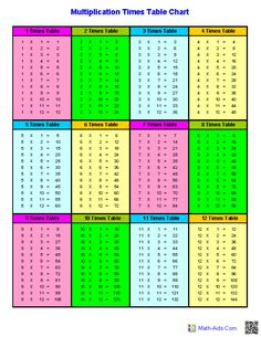 Multiplication Times Table Charts