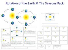 Earth & It's Seasons