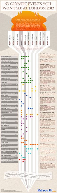 50 Olympic Events You Won't See At London 2012 (Infographic) | Best Infographics, Cool Infographics, Submit Infographics