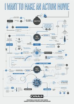 Great infographic ad by CANAL+ on how to make an action film. This won at Cannes Lions '11.