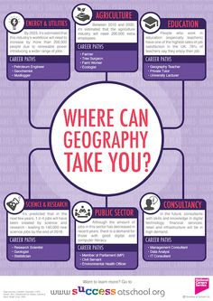 Teaching geography - Careers in Physics Where Can Physics Take You – Teaching geography Geography Revision, Gcse Geography, Geography Lessons, Teaching Geography, Human Geography, Physical Geography, Teaching History, Teaching Resources, History Education