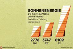 Deutschland in Zahlen - Die meisten Anlagen für Sonnenenergie.