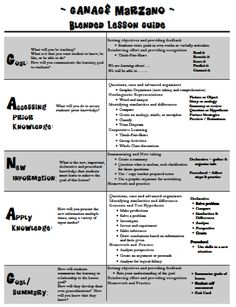 """Ganag and Marzano Blended Lesson Guide"""". (GANAG is the acronym for designing a lesson plan created by Jane E. Pollock who updated Madeline Hunter's schema for 21st century learners.  Using research introduced by Jane E. Pollock and her colleagues in Classroom Instruction that Works, (1st edition, Marzano, Pickering and Pollock, 2001) Jane updated Madeline Hunter's schema: )"""