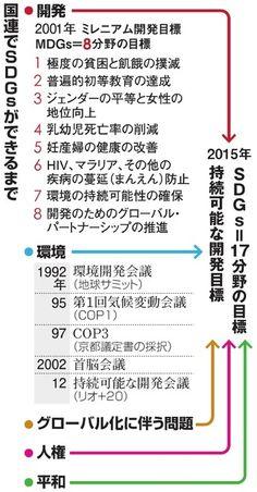 (教えて!SDGs:1)持続可能な開発への目標:朝日新聞デジタル