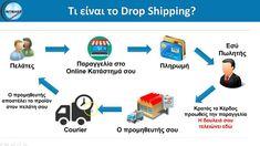 Τι είναι το Drop Shipping και πως δουλεύει; Πωλήσεις στο eBay-Amazon; Business, Ebay, Store