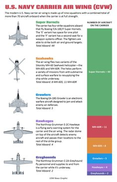 Breakdown of an Aircraft Carrier Airwing Aircraft - Aircraft art - Aircraft design - vintage Aircraf Military Tactics, Military Units, Navy Military, Military Weapons, Military History, Military Gear, Military Helicopter, Military Aircraft, Navy Carriers