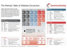 Das Periodensystem der Website-Conversion  http://goto.twitt-erfolg.de/UaxbkCMVHn